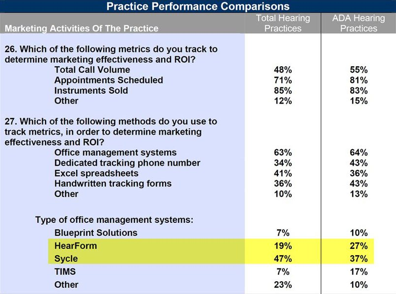 Hearform vs sycle hearform practice performance comparisons malvernweather Gallery